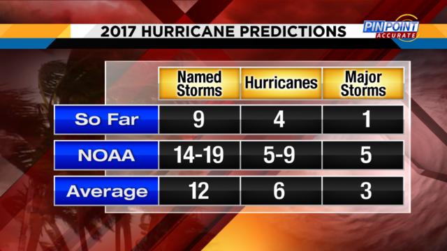 2017 Hurricane Predictions
