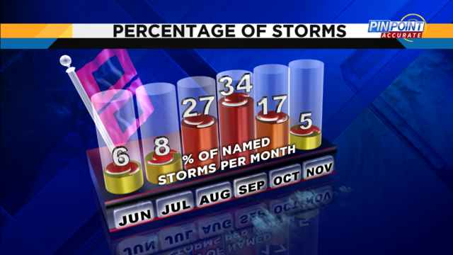 2017 Hurricane percentages