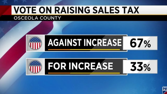 Results roll in for sales tax vote in Osceola County and Volusia County