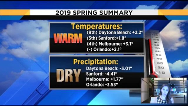 Candace Campos looks at transition from dry to rainy season