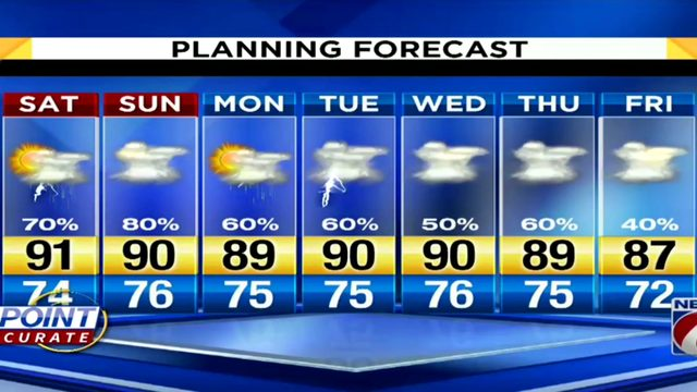 70 percent chance of showers in Central Florida for Saturday