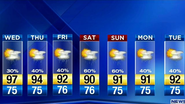 Rain chances stay low, heat high