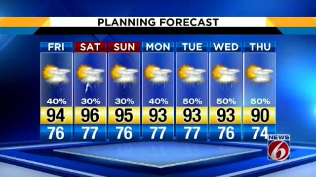 Temps could hit 93 in Central Florida on Friday