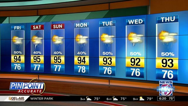 More heat and storms on tap for Central Florida