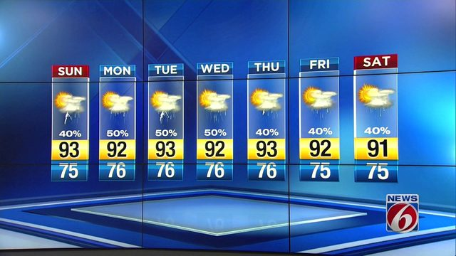 Sunday starts off dry, sunny as heat settles in quickly