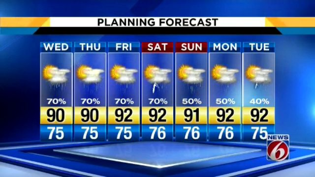 Forecast shows 70% chance of rain in Central Florida for Wednesday