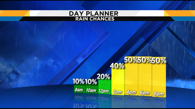 Have rain gear handy as Central Florida storm chances increase
