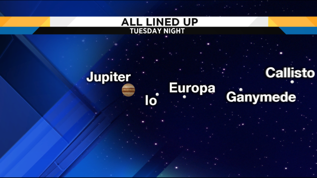 LOOK UP: Jupiter, moons line up Tuesday night