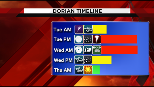 Dorian: What does slow down mean for Central Florida