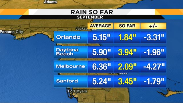 One of the driest Septembers on record continues for Central Florida