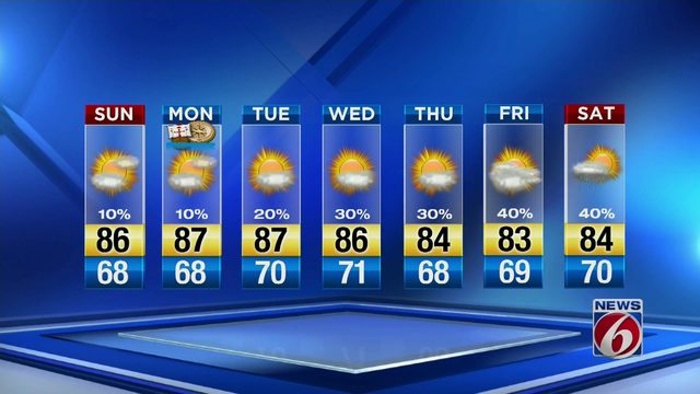 Mostly sunny day ahead in Orlando area
