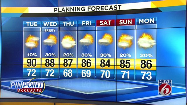Temps could hit 90 on Tuesday in Central Florida