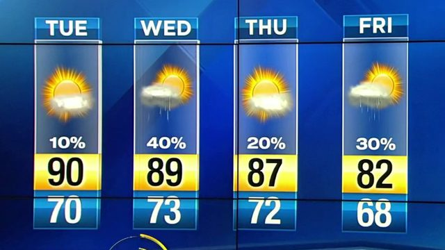 Plenty of sunshine on tap in Central Florida Tuesday