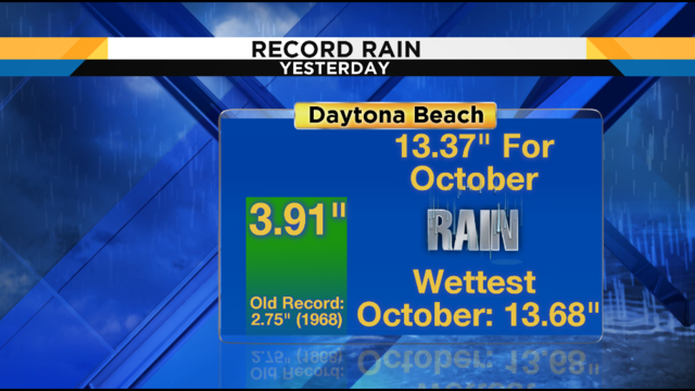 Rain adding up in October after dry stretch